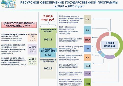Ильшат Фазрахманов рассказал  о планах по реализации новой госпрограммы