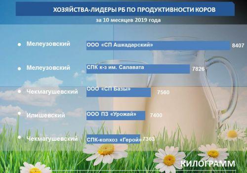 Минсельхоз РБ: составлен молочный рейтинг за 10 месяцев года